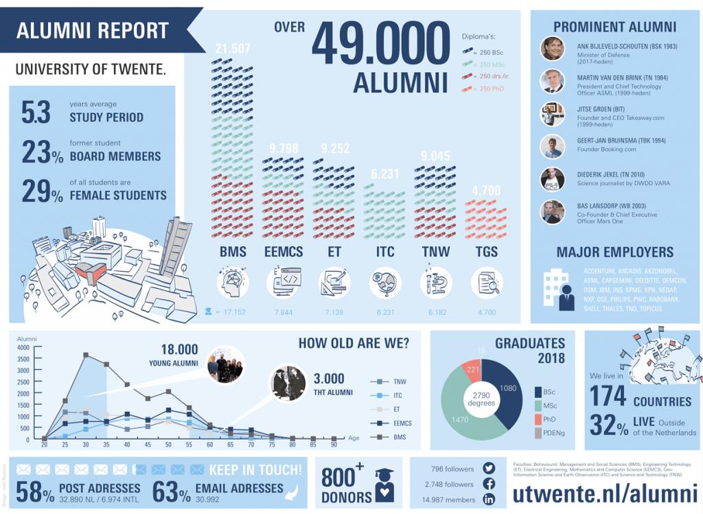 Infographic versterken je merk, Universiteit Twente