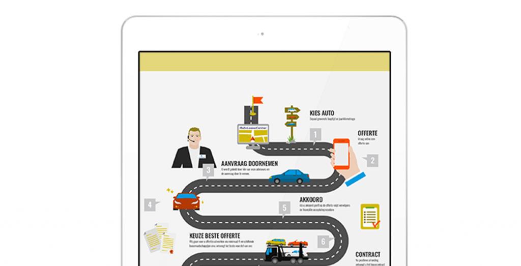 Infographic versterken je merk, Autoleacecenter